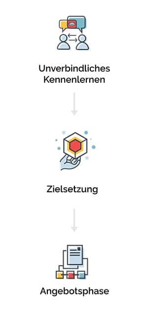 Beispielbild für die Fundraising Leistungen der Agentur ZIelgenau